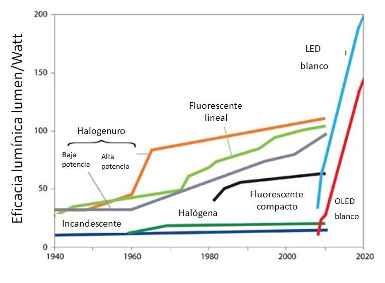 ca2L-Eficacia-luminica