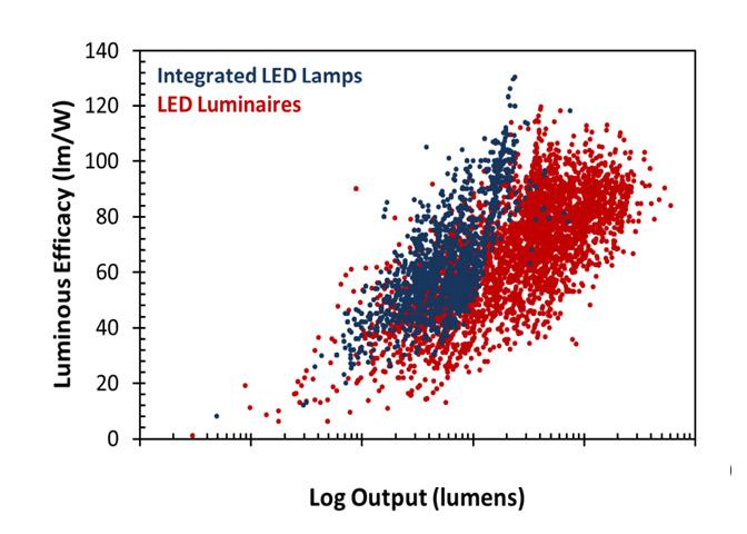 ca2L-lominous-efficiency