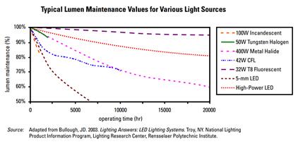 Lumen maintenance values for various light source