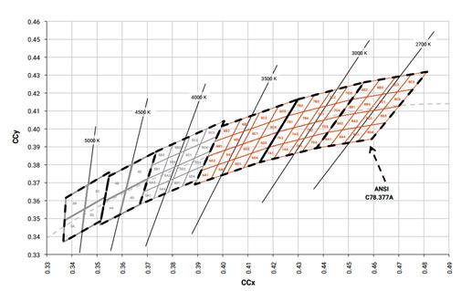Figure 2: Binning. Source: CREE